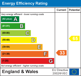Energy efficiency rating: 33 current, 65 potential