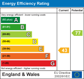 Energy efficiency rating: 43 current, 77 potential
