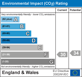Environmental impact (CO2) rating: 30 current, 34 potential