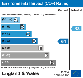 Environmental impact (CO2) rating: 61 current, 83 potential